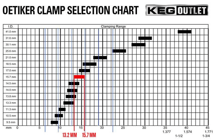 Oetiker ear clamp sizes chart