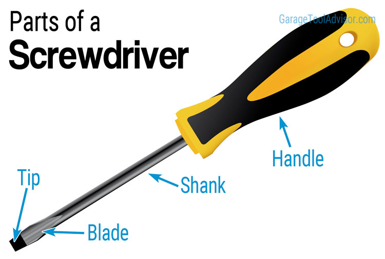 Parts Of A Screwdriver  With Diagram