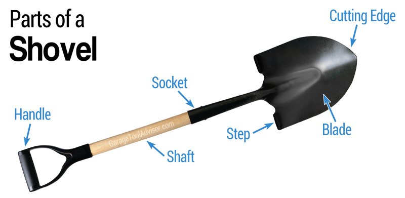 parts of a shovel