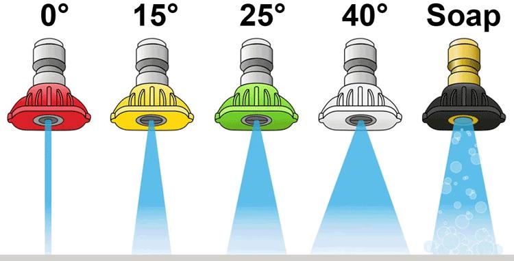 pressure washer tip spray patterns